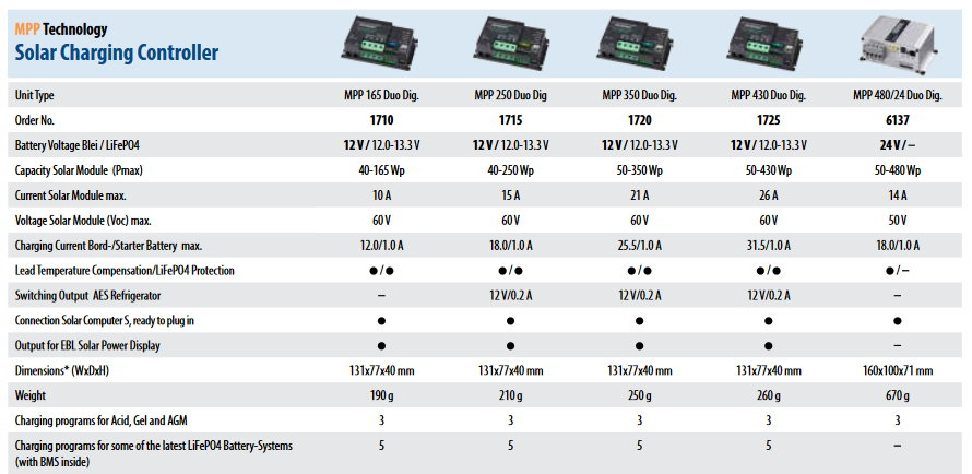 MPPT Duo Digital charge controller with accessories Votronic