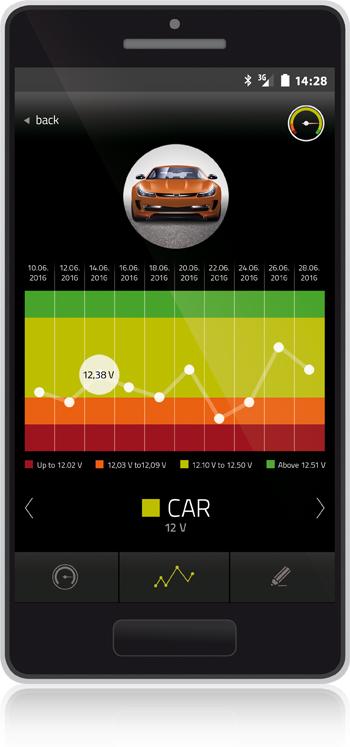 Batterivagt Bluetooth sender 6V, 12V eller 24V