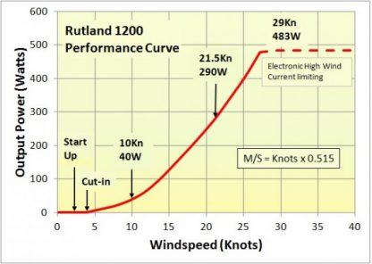 - Vindmølle Rutland 1200, til båd