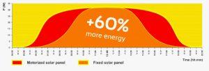 Efficiency of motorized panel