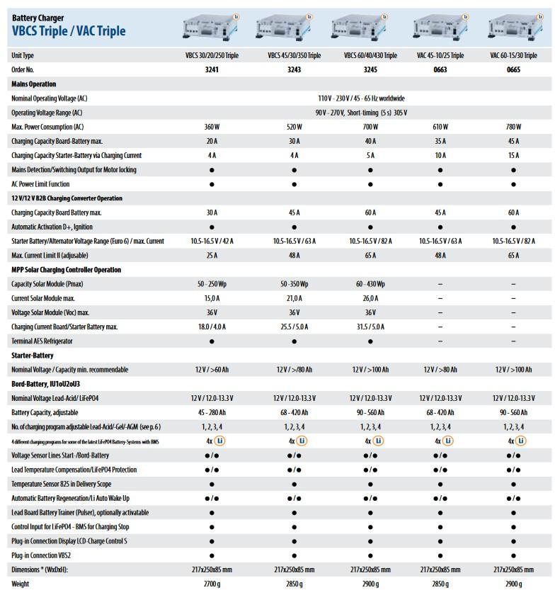 Votronic VCBS Data